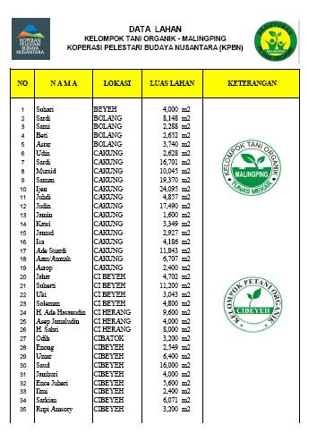 Daftar Petani Organik Malingping 1