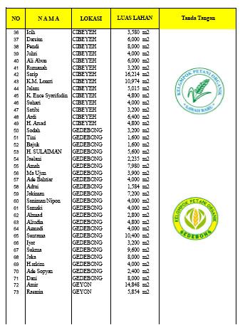 Daftar Petani Organik Malingping 2