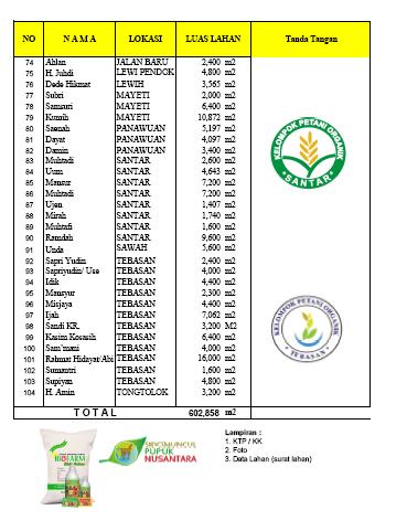 Daftar Petani Organik Malingping 3
